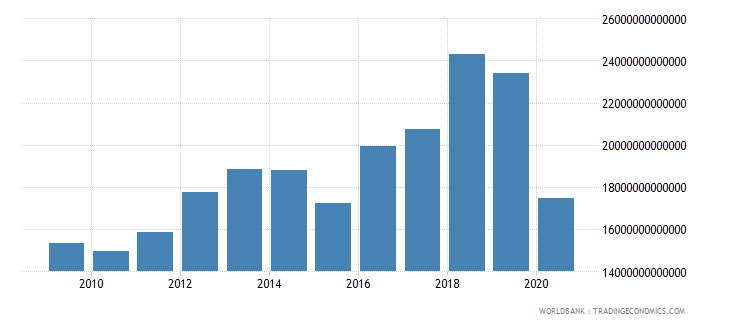 lebanon expense current lcu wb data