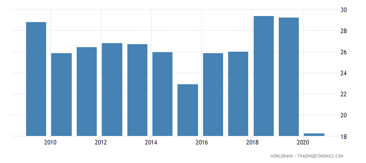 lebanon expense percent of gdp wb data