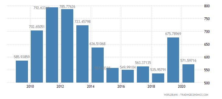lebanon export value index 2000  100 wb data