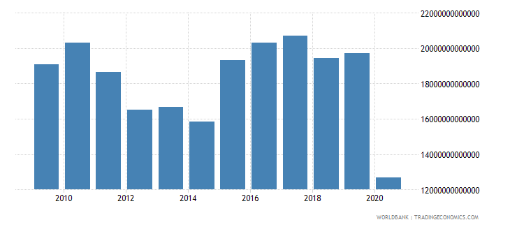 lebanon exports as a capacity to import constant lcu wb data