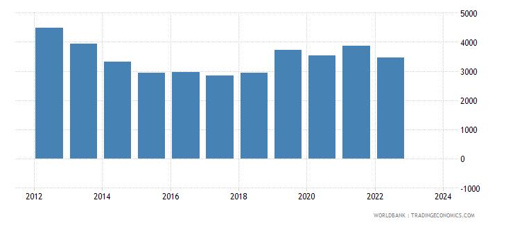 lebanon exports merchandise customs current us$ millions seas adj  wb data