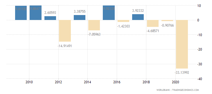 lebanon exports of goods and services annual percent growth wb data