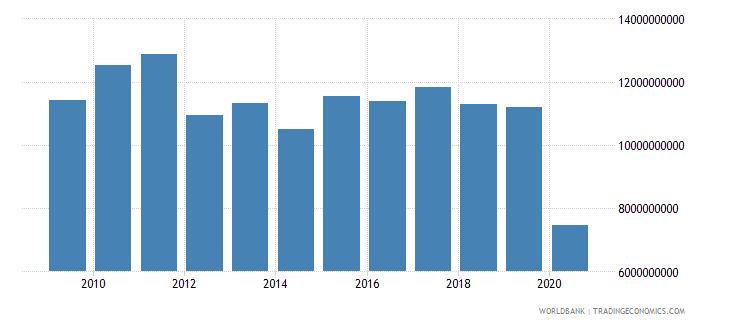 lebanon exports of goods and services constant 2000 us dollar wb data