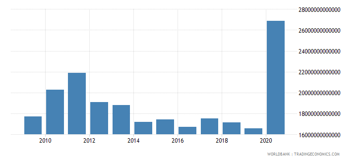 lebanon exports of goods and services current lcu wb data