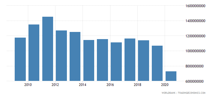 lebanon exports of goods and services us dollar wb data