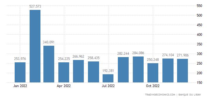 Lebanon Exports