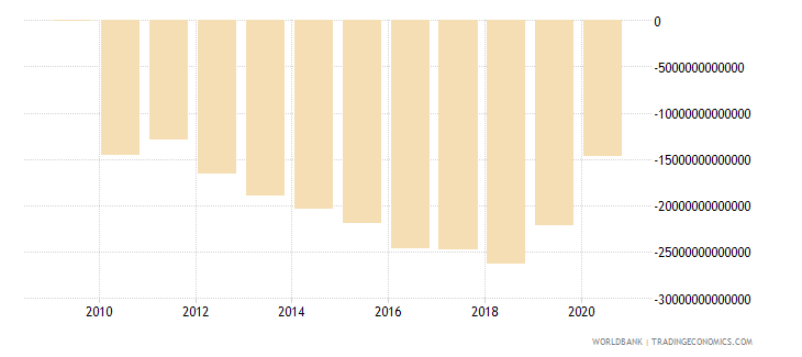 lebanon external balance on goods and services constant lcu wb data