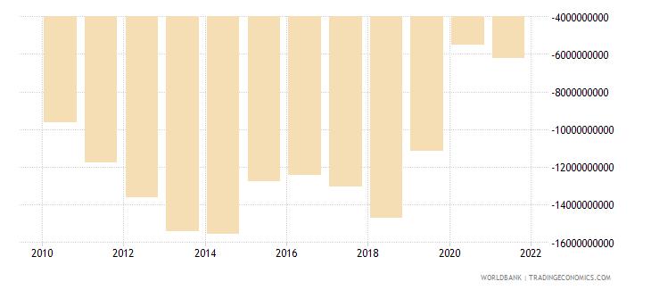 lebanon external balance on goods and services us dollar wb data