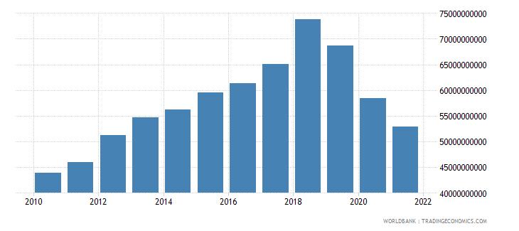 lebanon external debt stocks long term dod us dollar wb data