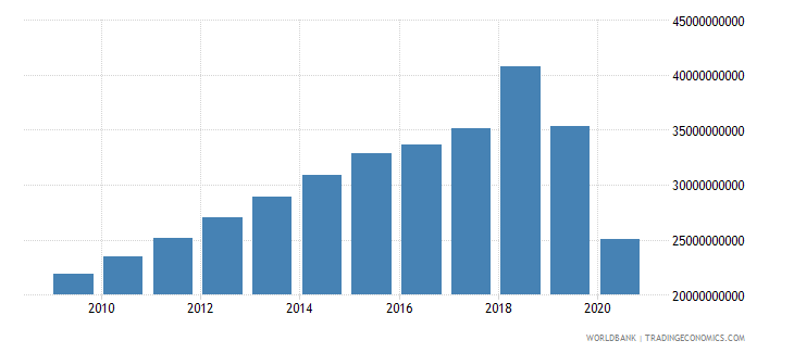 lebanon external debt stocks private nonguaranteed png dod us dollar wb data