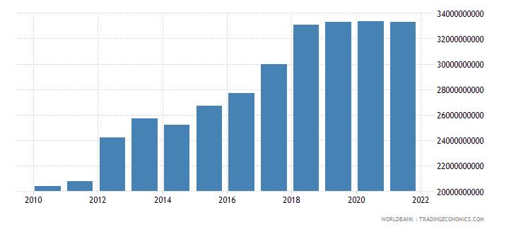 lebanon external debt stocks public and publicly guaranteed ppg dod us dollar wb data