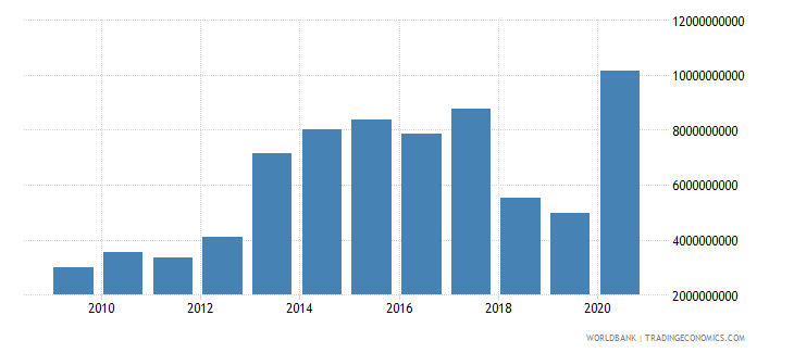 lebanon external debt stocks short term dod us dollar wb data