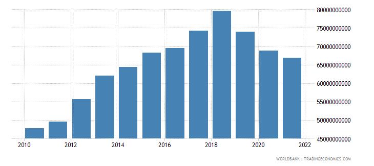 lebanon external debt stocks total dod us dollar wb data