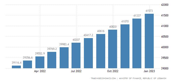 Lebanon Public External Debt