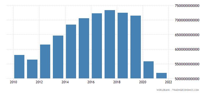 lebanon final consumption expenditure constant lcu wb data