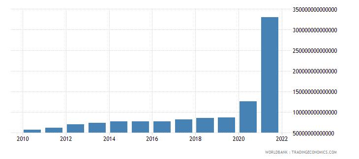 lebanon final consumption expenditure current lcu wb data