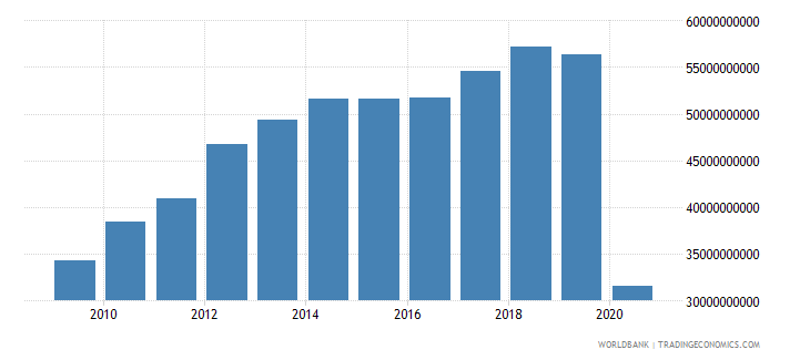 lebanon final consumption expenditure us dollar wb data