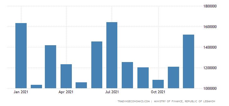 Lebanon Fiscal Expenditure