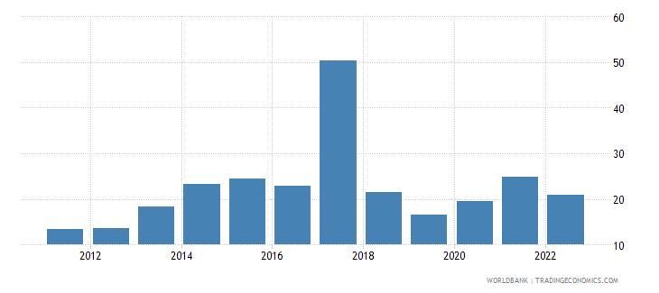 lebanon food exports percent of merchandise exports wb data
