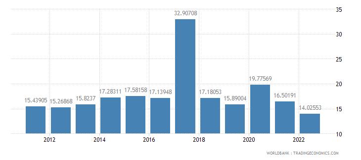 lebanon food imports percent of merchandise imports wb data