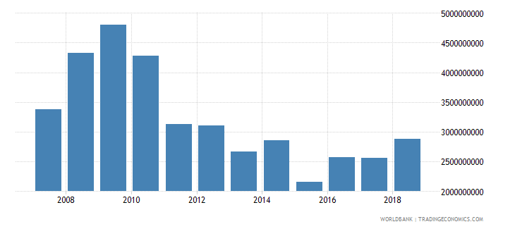 lebanon foreign direct investment net inflows in reporting economy drs us dollar wb data