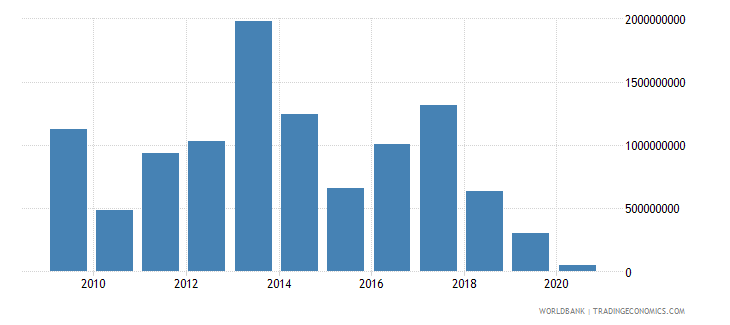 lebanon foreign direct investment net outflows bop current us$ wb data