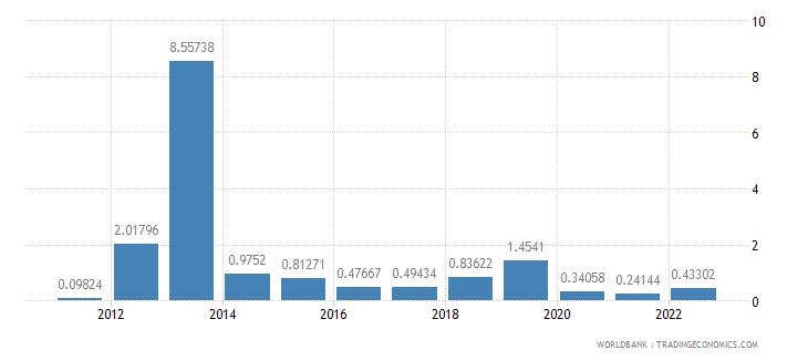 lebanon fuel exports percent of merchandise exports wb data