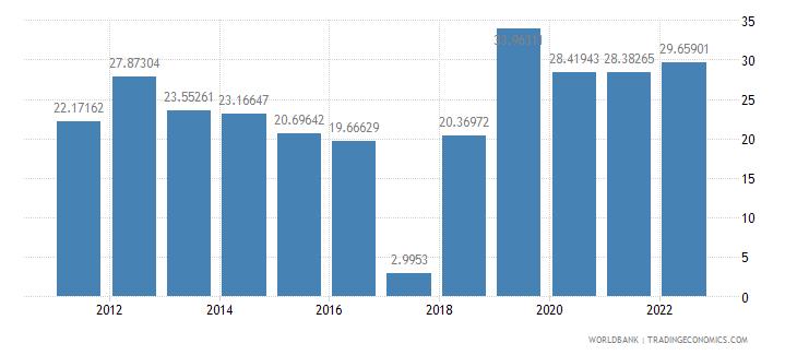 lebanon fuel imports percent of merchandise imports wb data