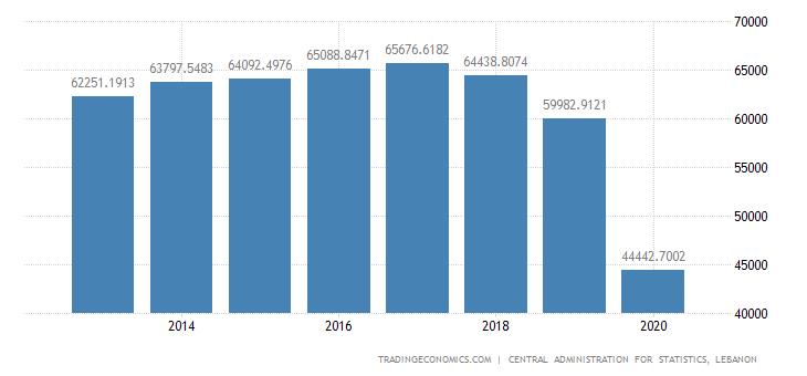 Lebanon GDP Constant Prices