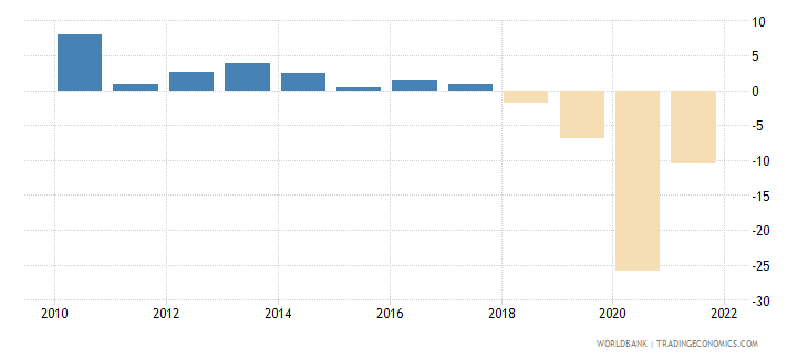 lebanon gdp growth annual percent 2010 wb data