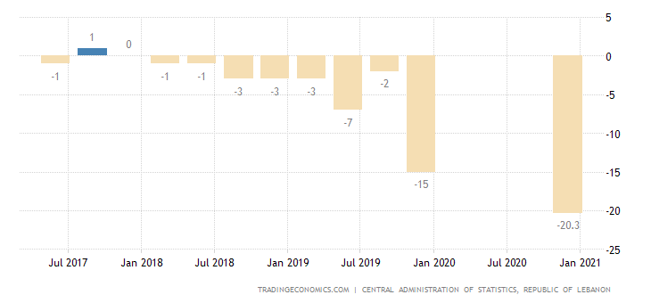 Lebanon GDP Annual Growth Rate