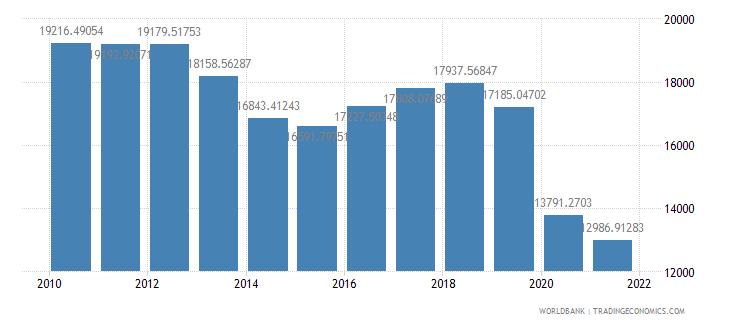 lebanon gdp per capita ppp constant 2005 international dollar wb data