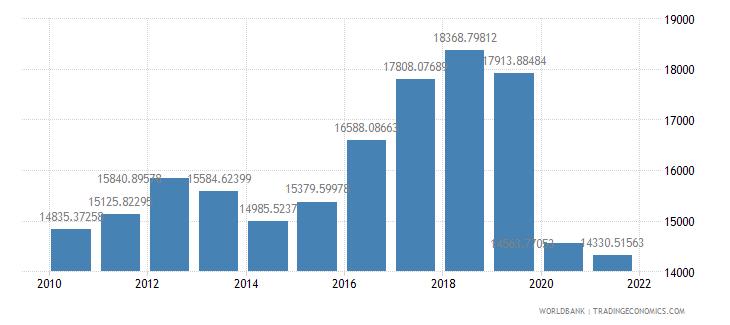lebanon gdp per capita ppp us dollar wb data