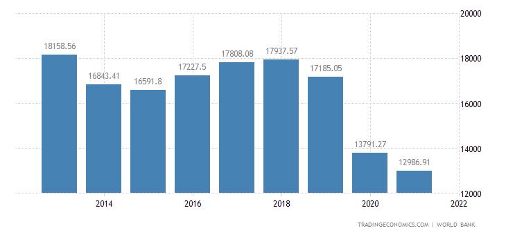 Lebanon GDP per capita PPP