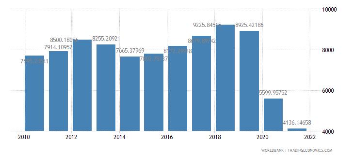 lebanon gdp per capita us dollar wb data