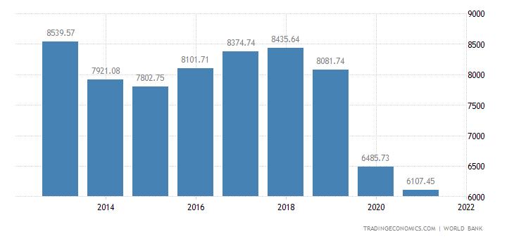 Lebanon GDP per capita