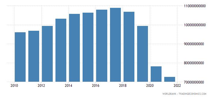 lebanon gdp ppp constant 2005 international dollar wb data