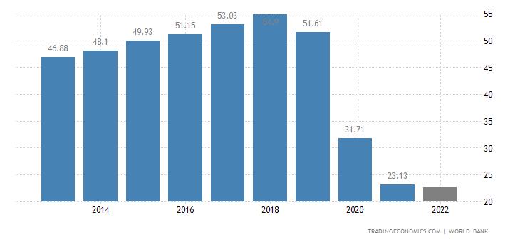 Lebanon GDP