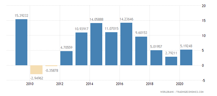 lebanon general government final consumption expenditure annual percent growth wb data