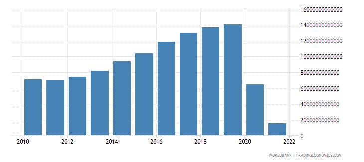 lebanon general government final consumption expenditure constant lcu wb data