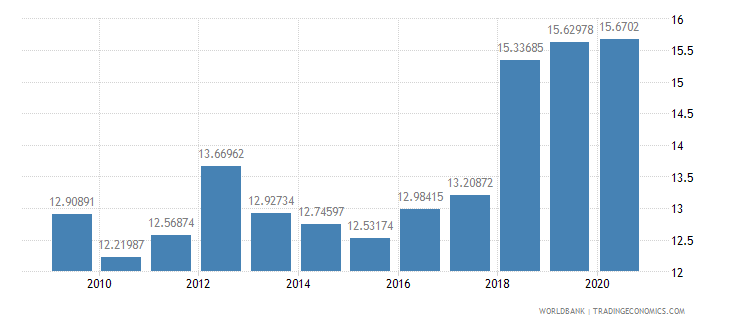 lebanon general government final consumption expenditure percent of gdp wb data