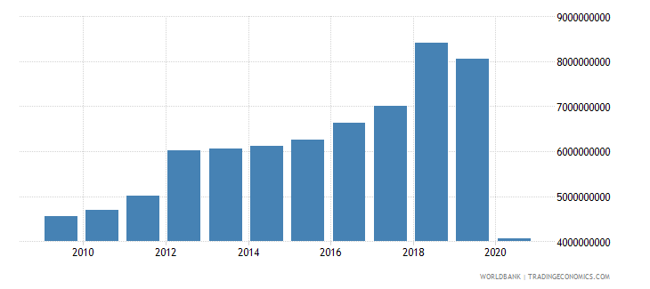 lebanon general government final consumption expenditure us dollar wb data