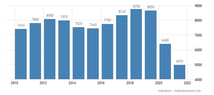 lebanon gni per capita atlas method us dollar wb data