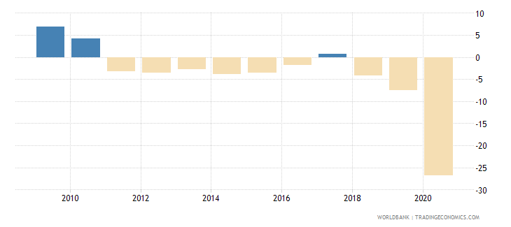 lebanon gni per capita growth annual percent wb data