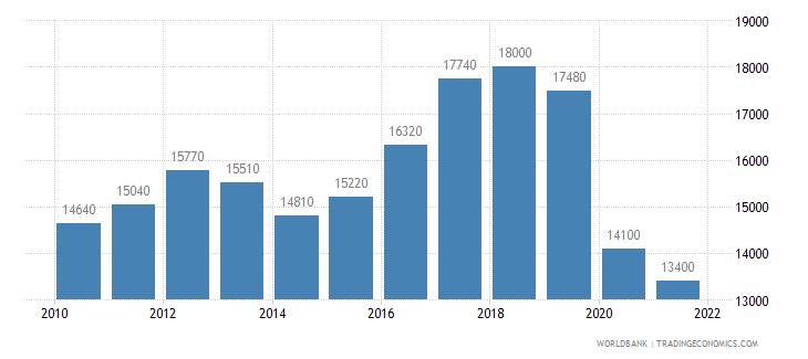 lebanon gni per capita ppp us dollar wb data