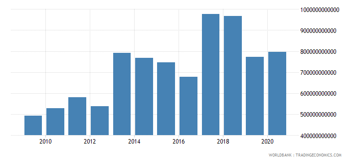 lebanon goods and services expense current lcu wb data