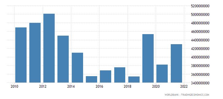 lebanon goods exports bop us dollar wb data
