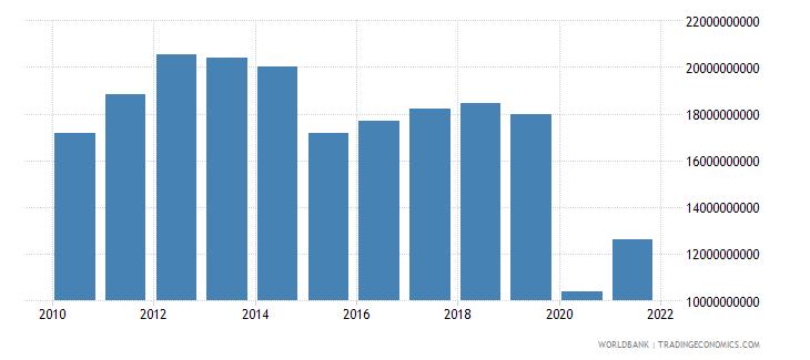 lebanon goods imports bop us dollar wb data