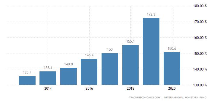 Lebanon Government Debt to GDP