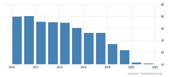lebanon government effectiveness percentile rank wb data